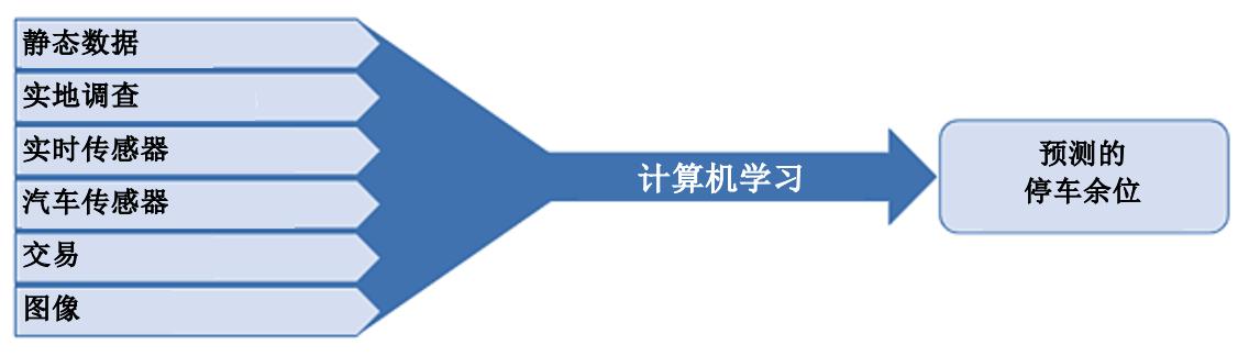 泊知港数据预测